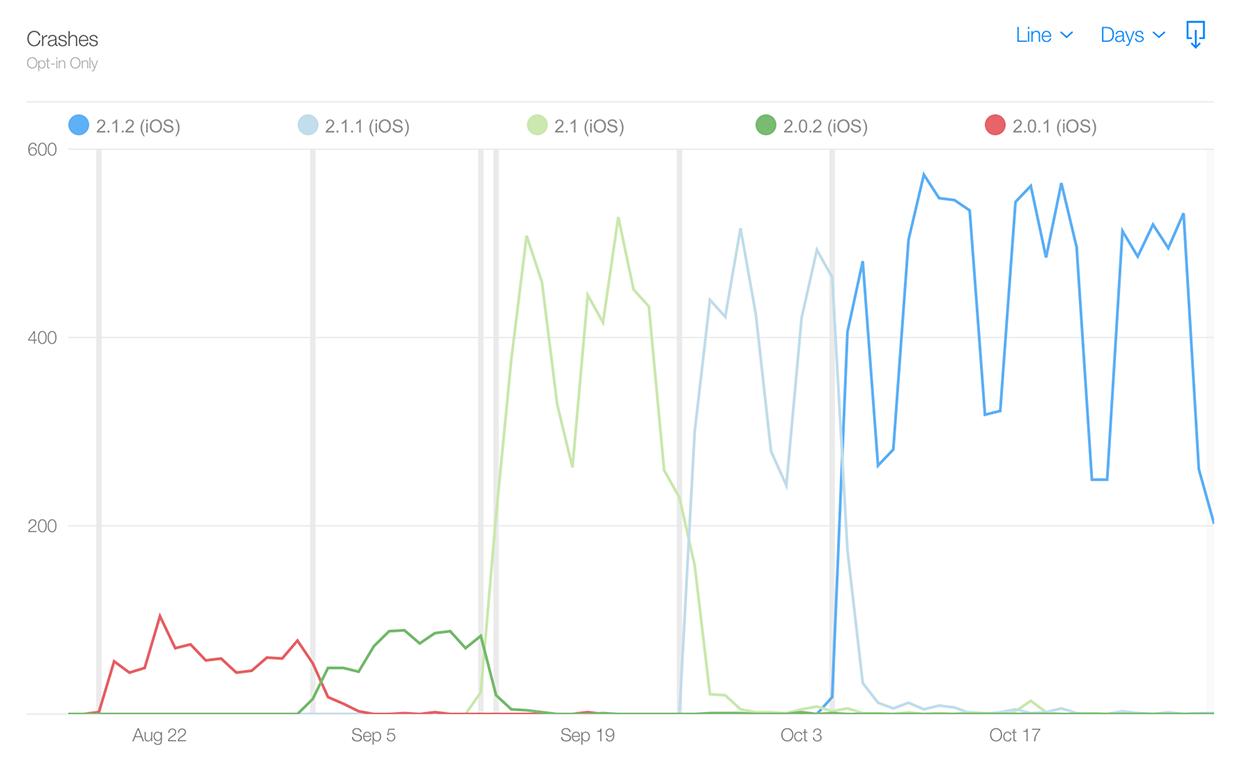 图表展示了 Castro 从 2.0 升级到 2.1 后崩溃数量上升的情况