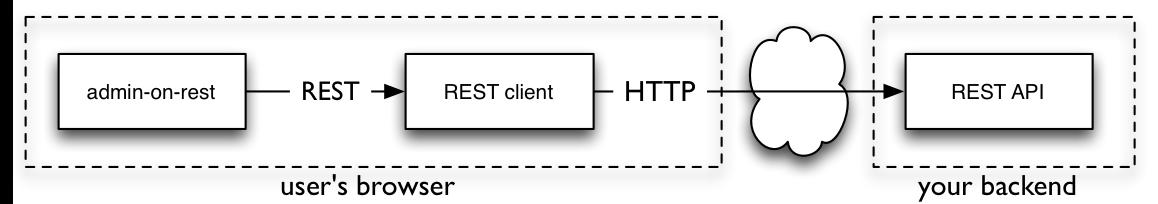 REST client architecture