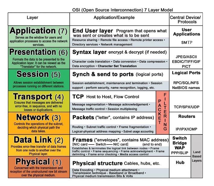 Source: OSI 7 layer model