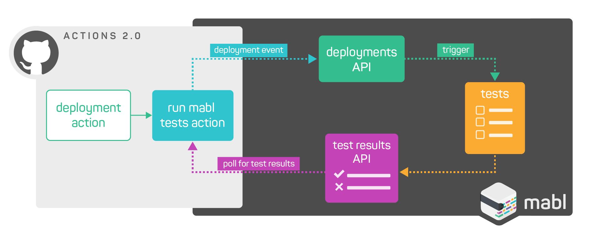 mabl app diagram