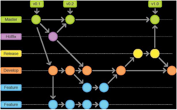 GitFlow Workflow Visualization by Seibert Media