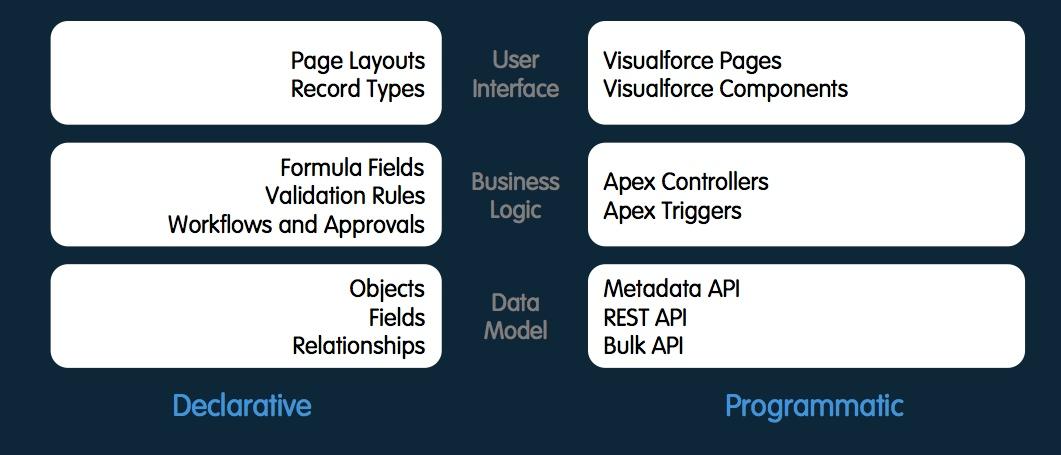 module 1 declarative vs programmatic leeanndroid apex4admins