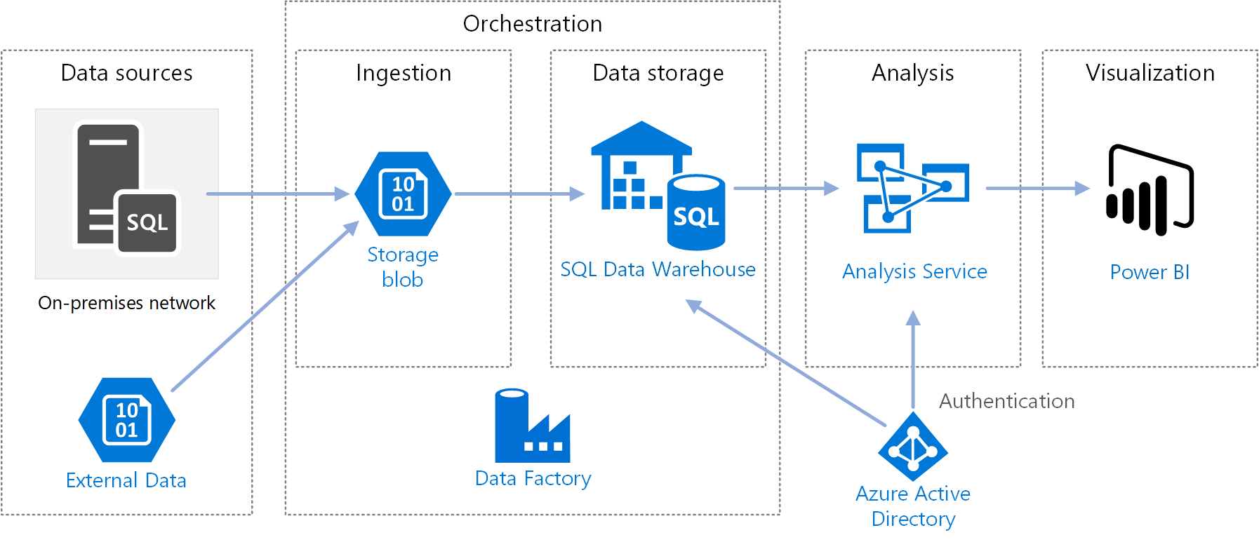 Automated enterprise BI with Azure Synapse Analytics and Azure Data Factory