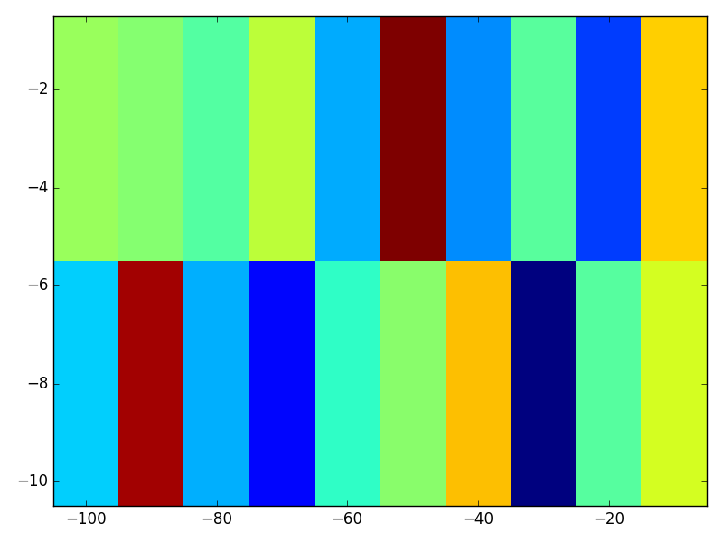 How to visualize 2D arrays in Matplotlib/Python (like