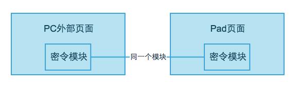 同一模块适配PC和Pad页面