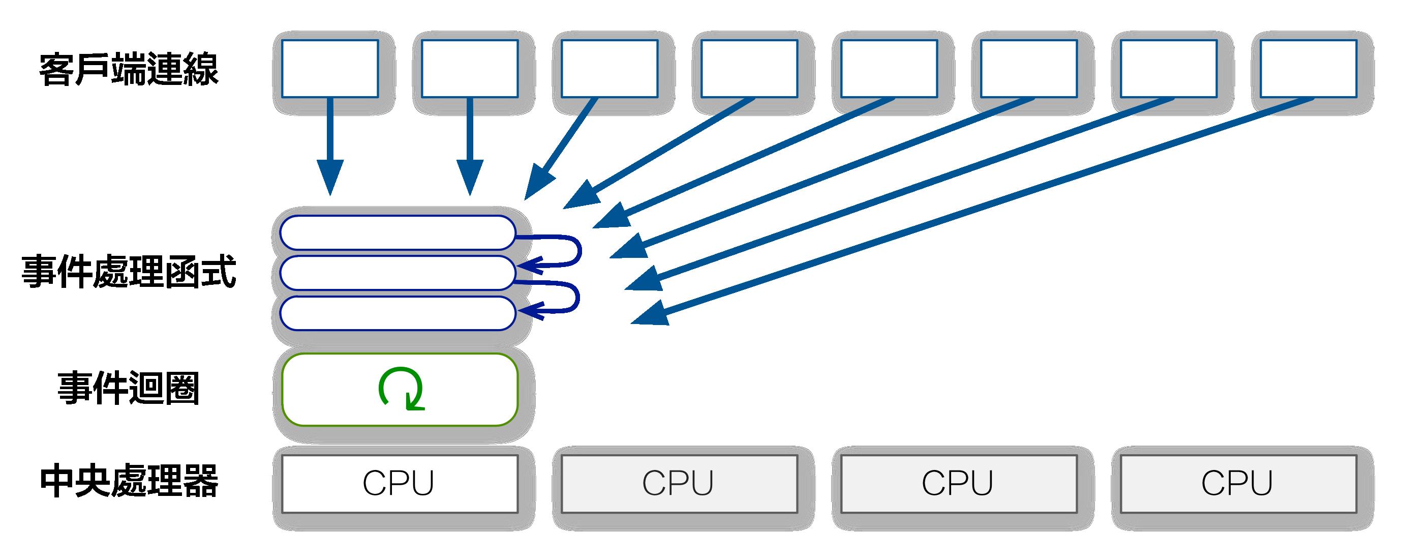 事件伺服器(單處理器)