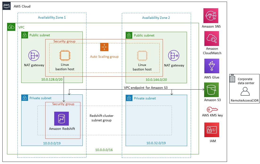 Quick Start modular architecture for Amazon Redshift