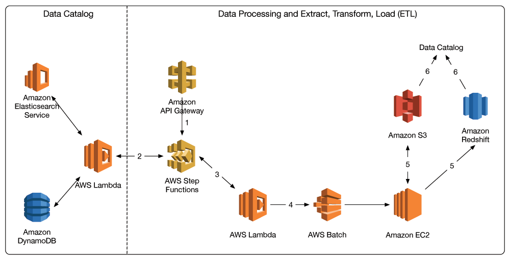 aws advent – Page 2 – a yearly exploration of AWS in 24 parts