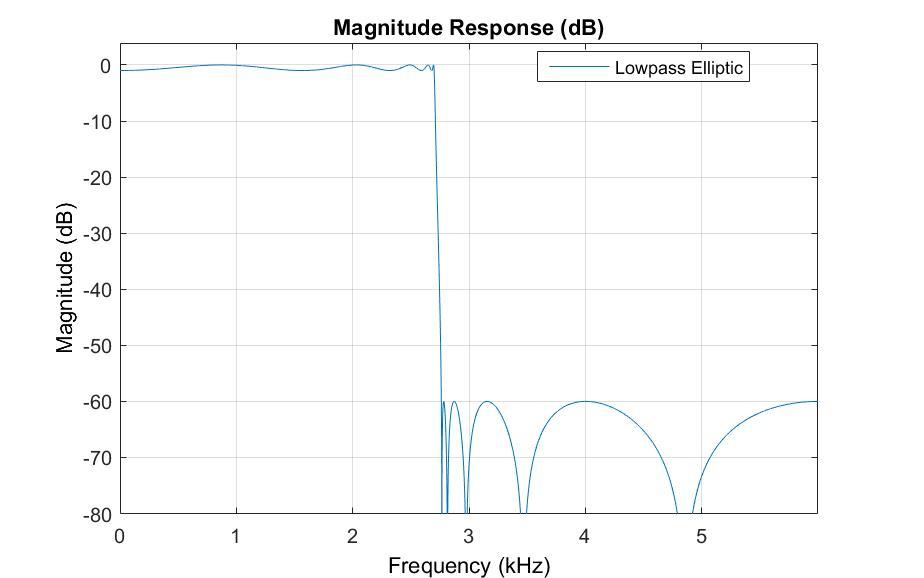 lowpass IIR filter 2.7kHz