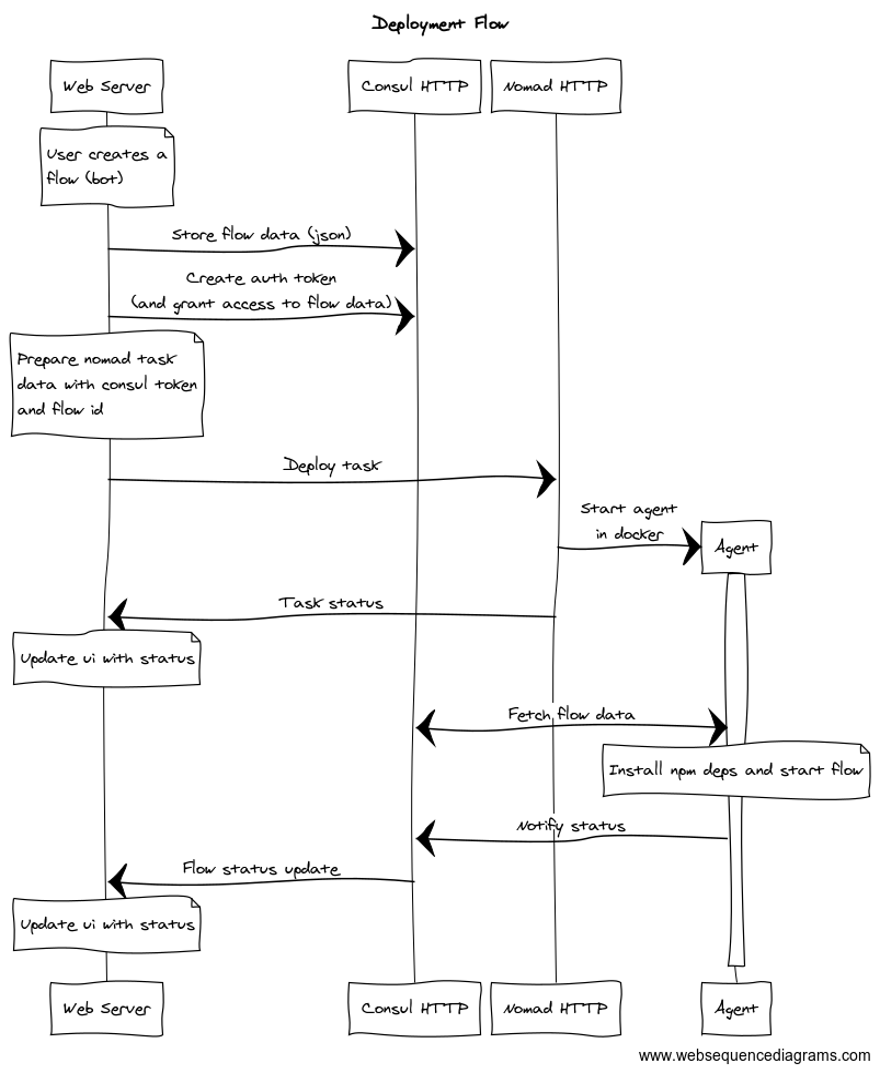 Deployment flow · kabbi/botfor me Wiki · GitHub