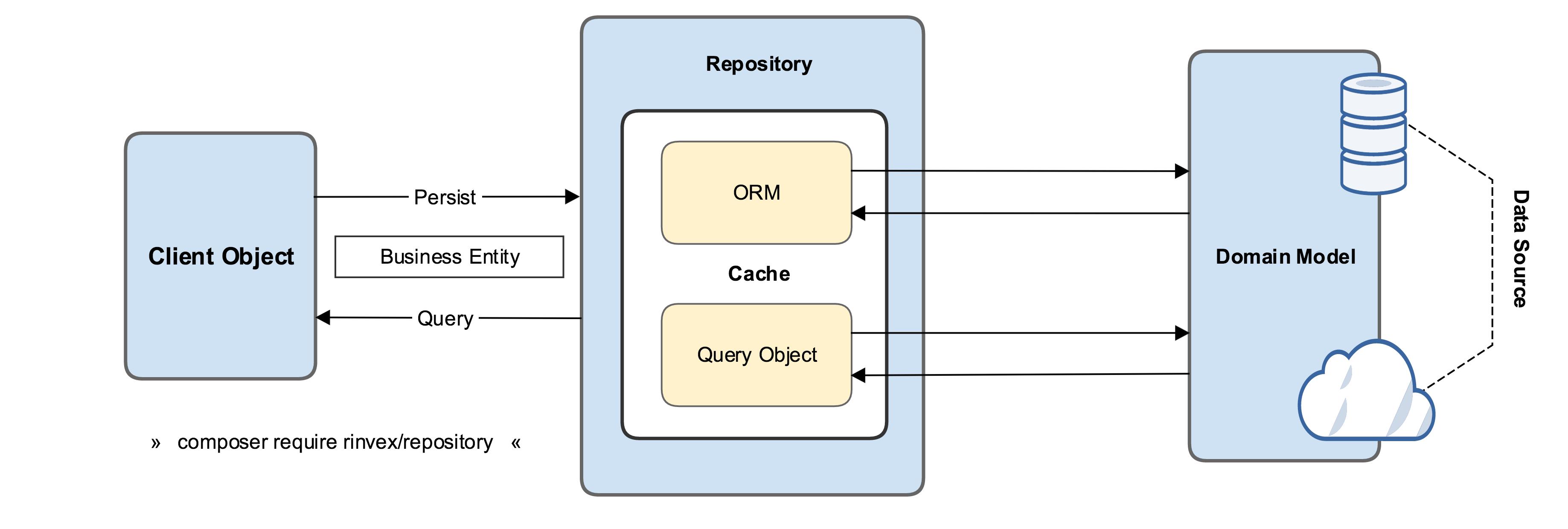 Rinvex Repository Diagram