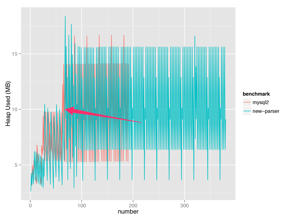 GitHub - felixge/faster-than-c: Talk outline: Faster than C