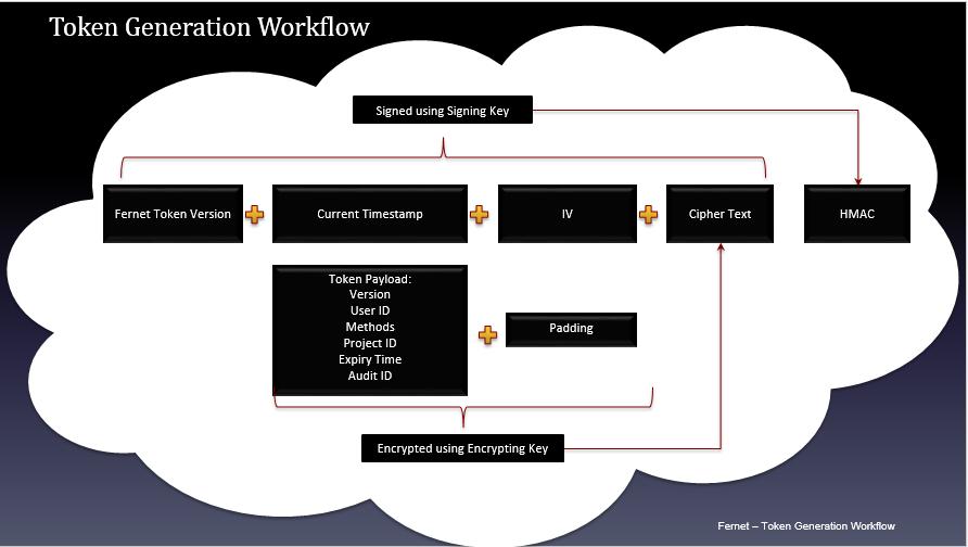 texbook-openstack-VN/04 Token-formats md at master