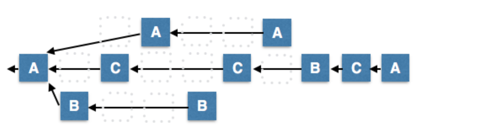 network Fragmentation