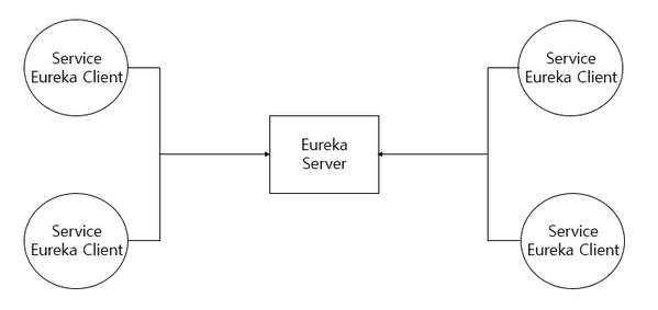 eureka_server_client