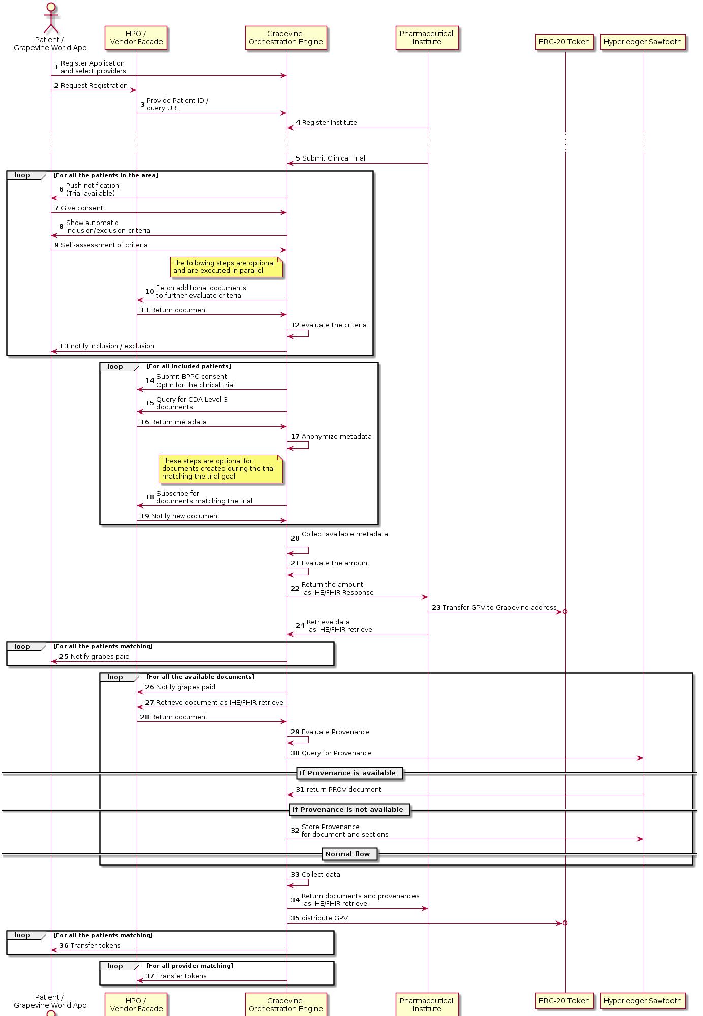 Diagram UML of the use case