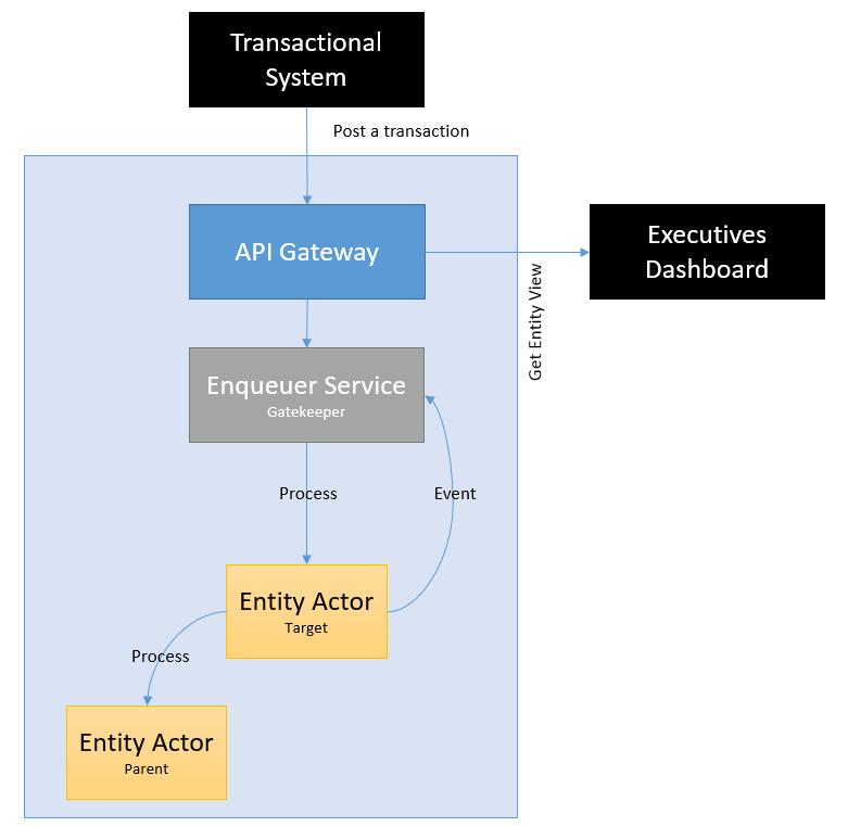 Data Flow & Micro Architecture