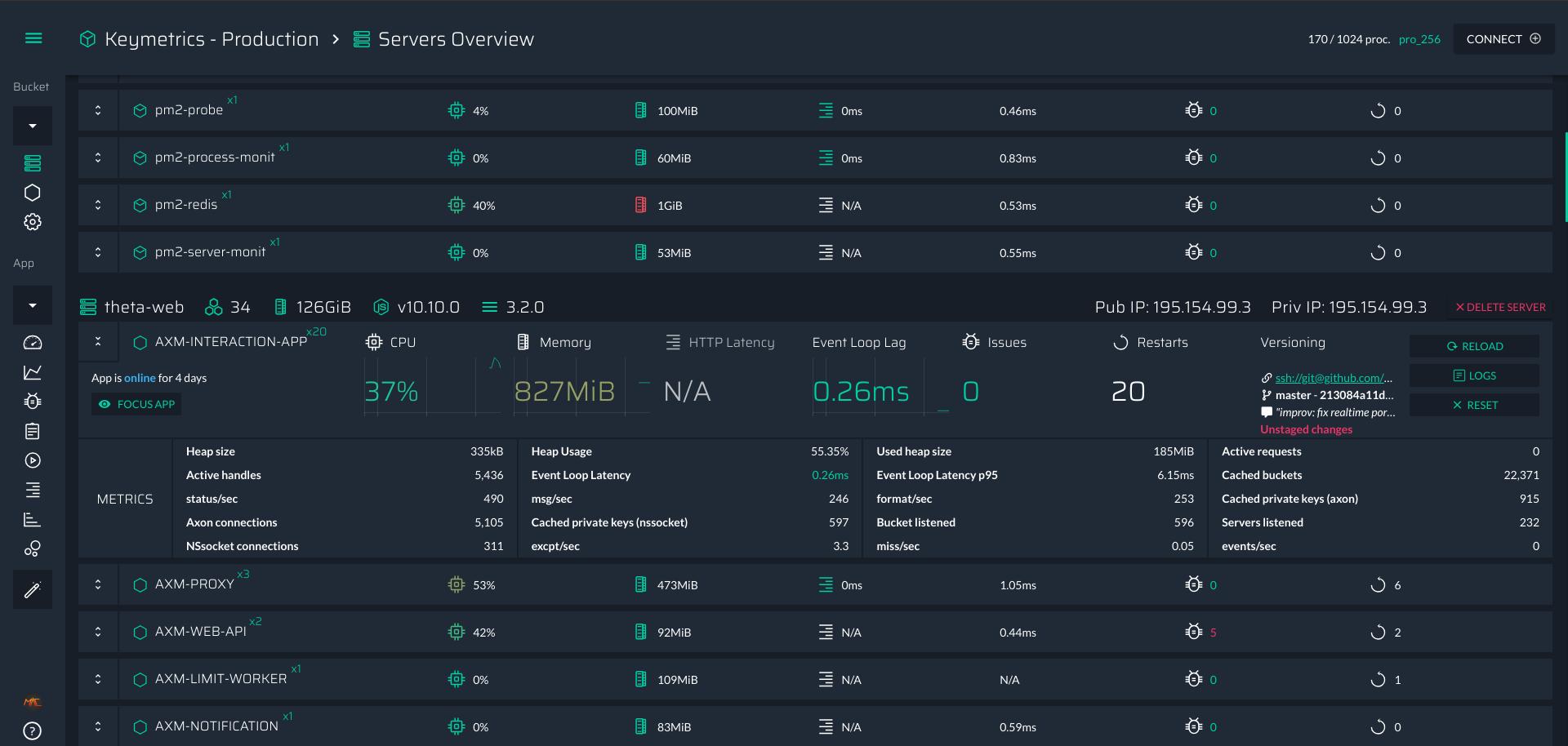 server overview
