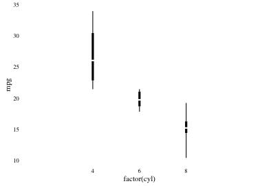 plot of chunk tufteboxplot4
