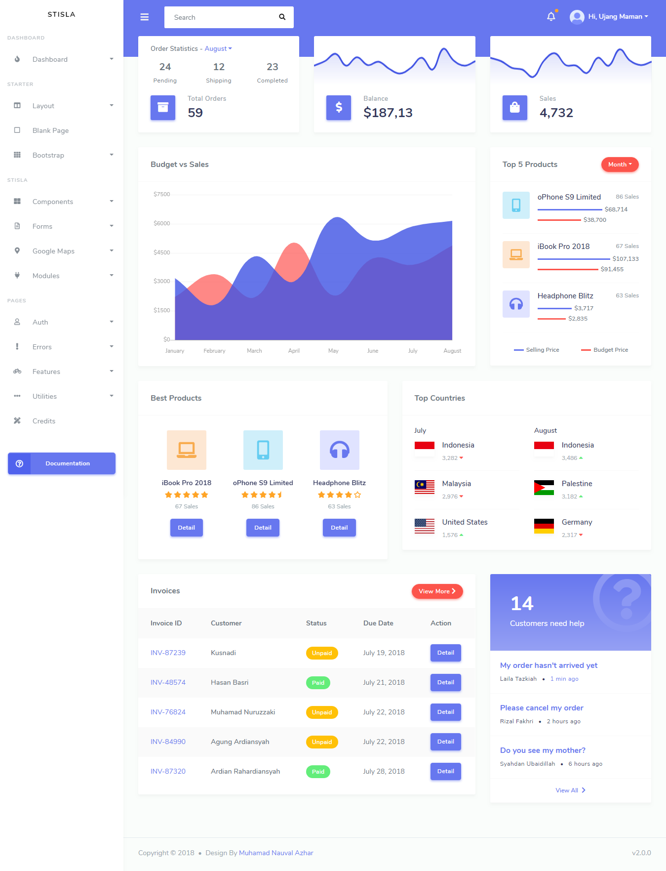 Template Admin Bootstrap Ci on theme games, theme animated, panel template, dashboard template,