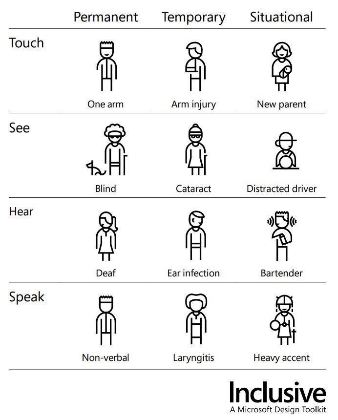 Illustration of the disability spectrum