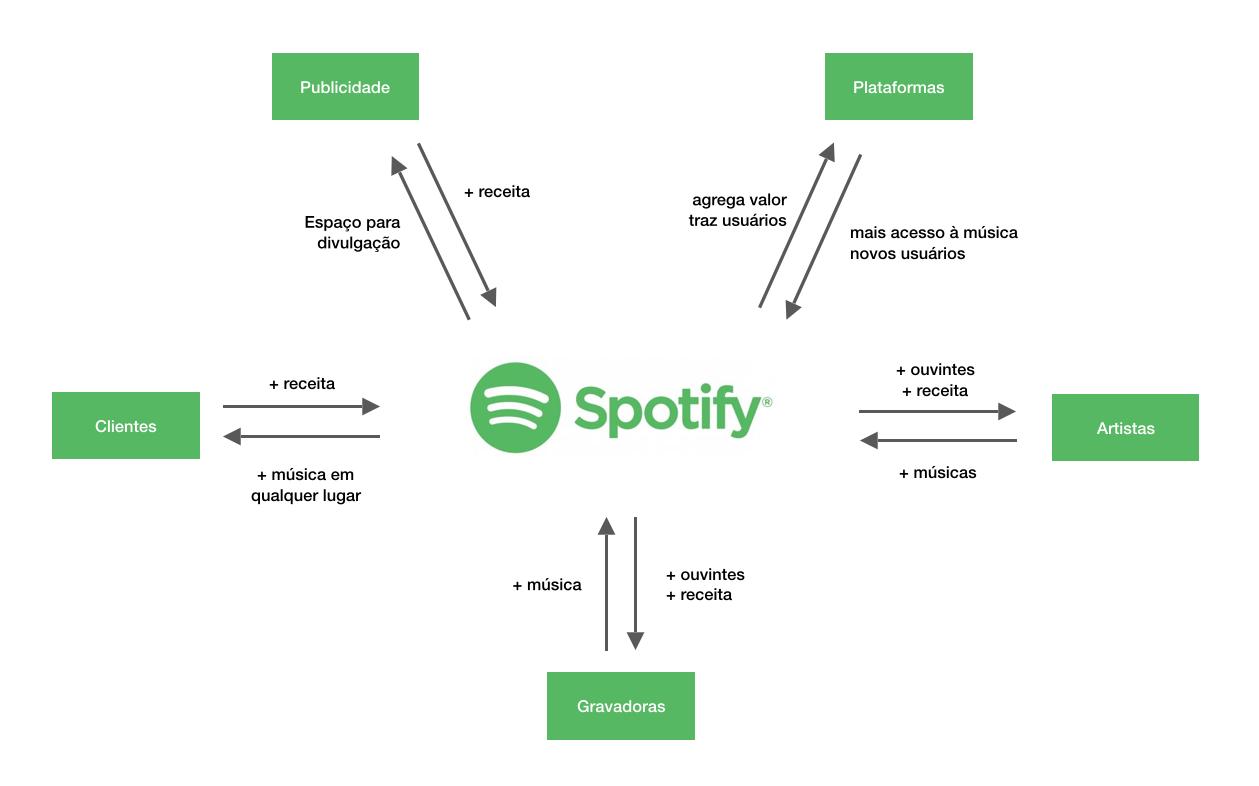 Rede que mostra os parceiros e quais valores eles trazem para rede do Spotify: Publicidade, Plataformas, Artistas, Clientes e Gravadores.