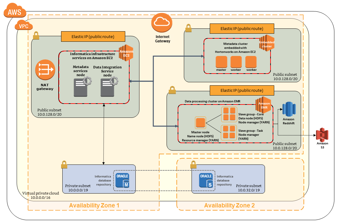 Quick Start architecture for Informatica Data Lake Management on AWS