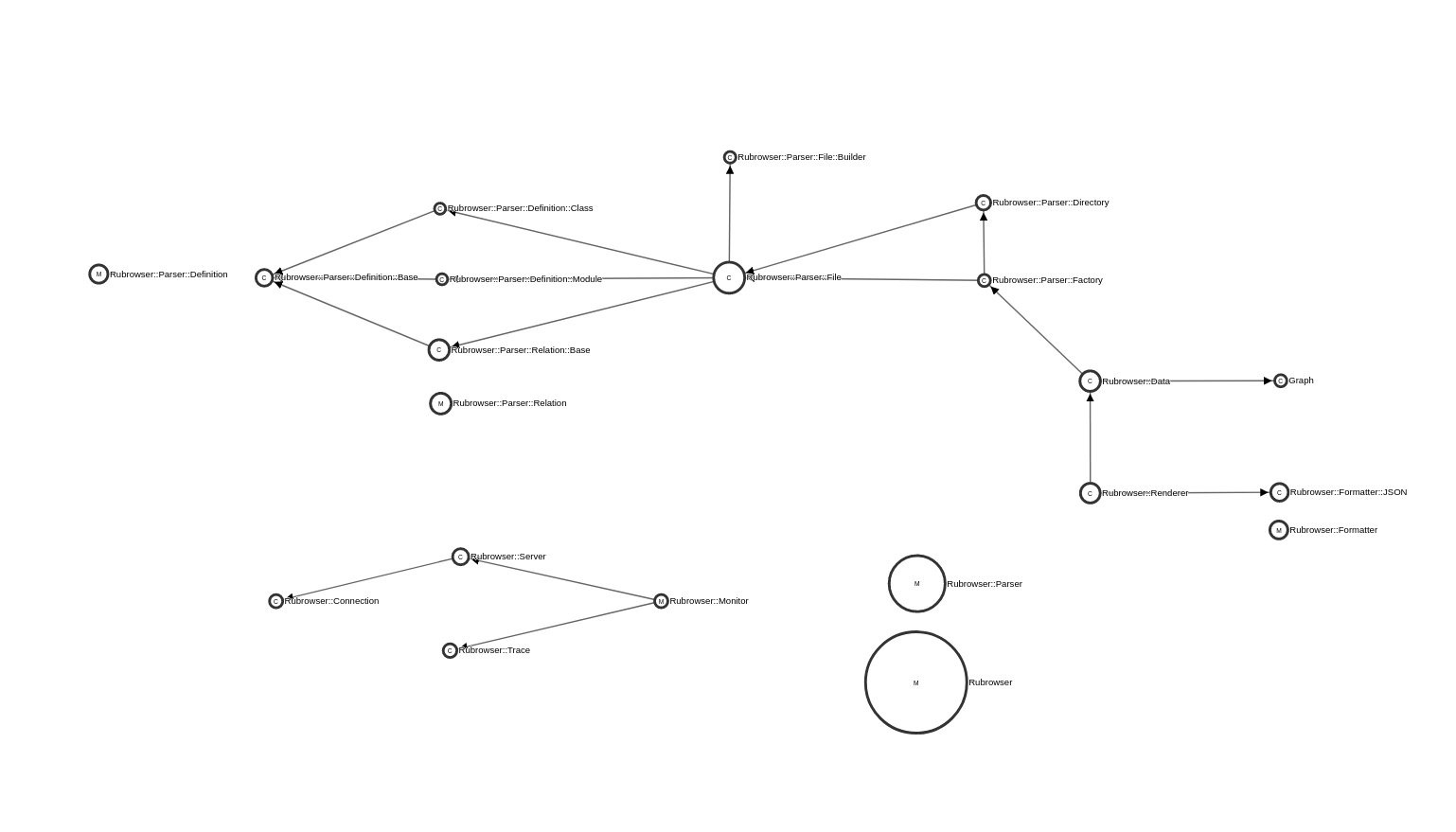 rubrowser visualization