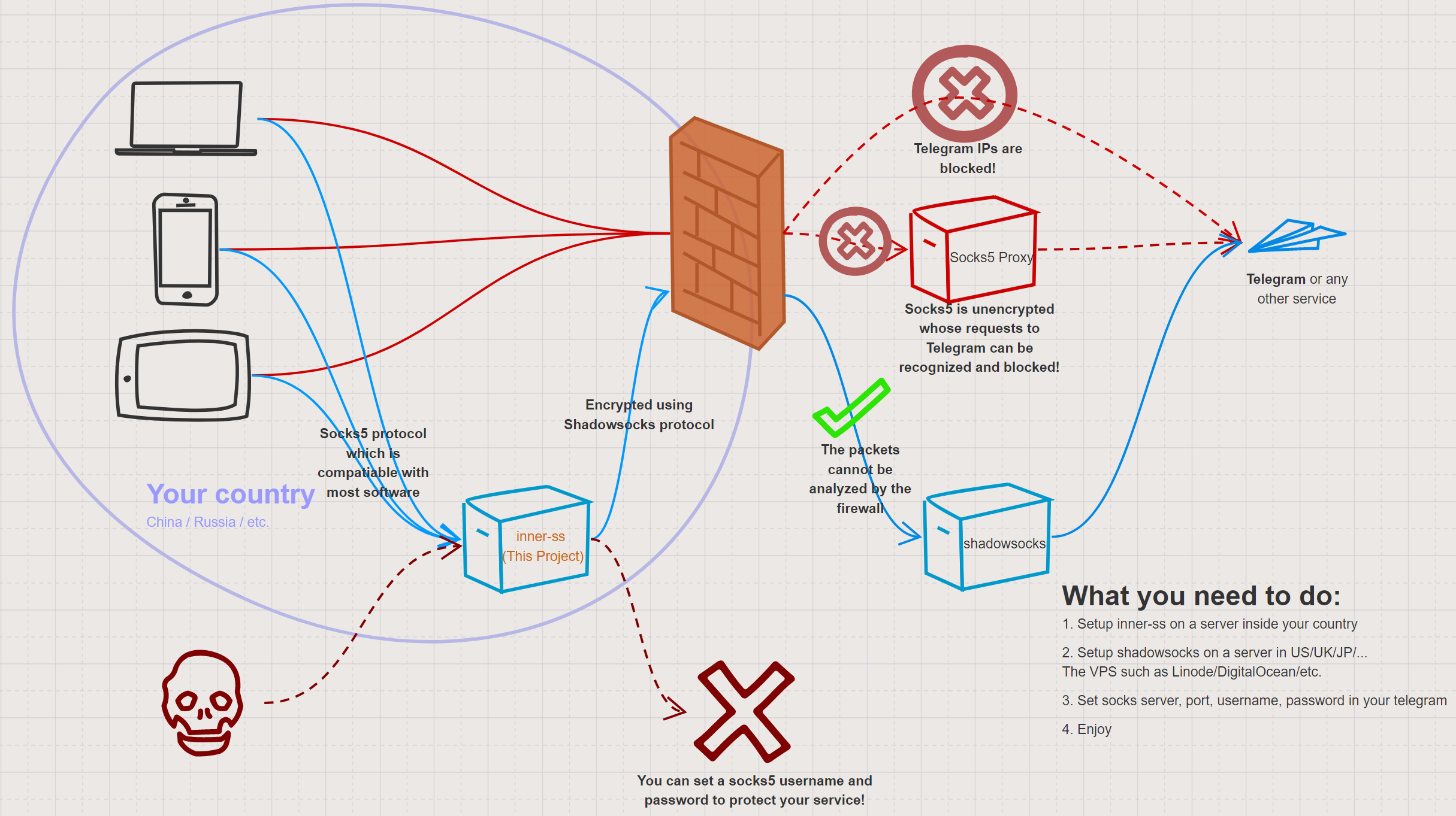 GitHub - ihciah/inner-shadowsocks: Shadowsocks -> socks5 on server
