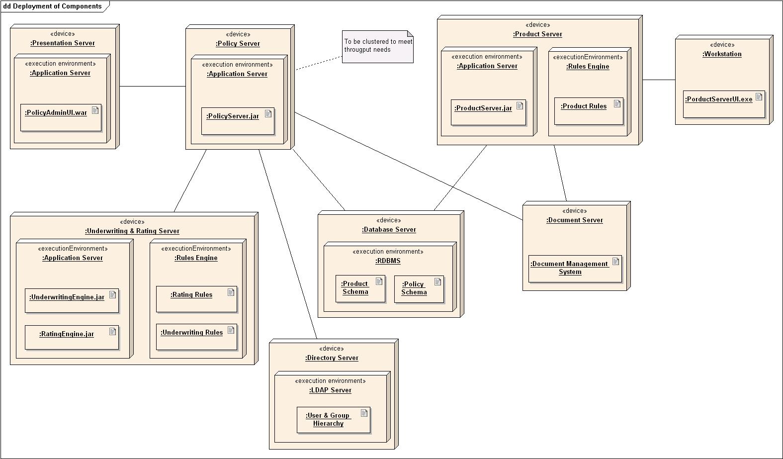 uml md at master · max talanov  · githubdeployment diagram