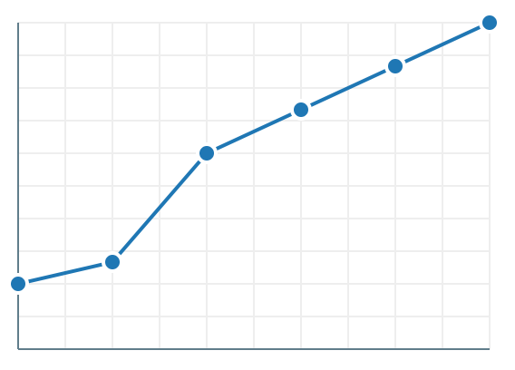 line chart demo