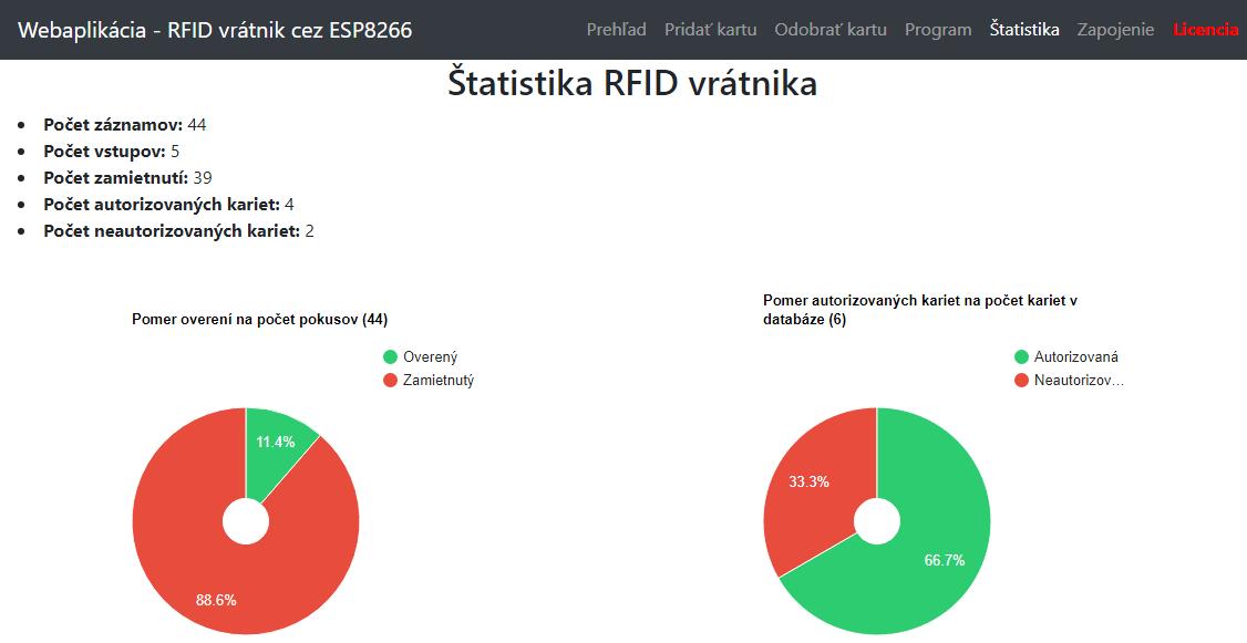 Štatistika RFID vrátnika