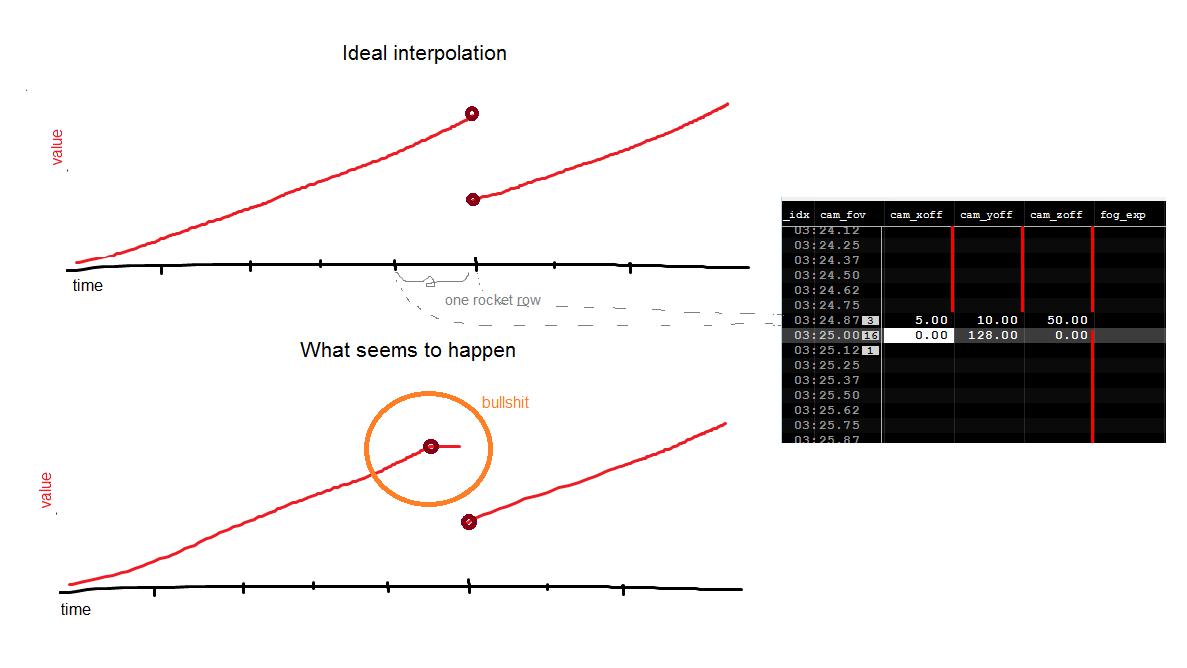 Annoying interpolation