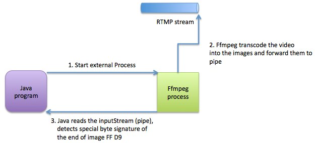 GitHub - yev/java-ffmpeg-pipe: Simple yet powerful example of