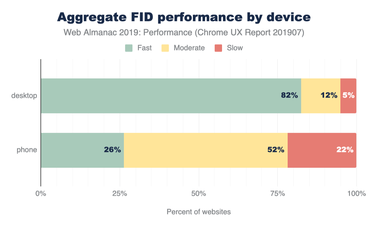 distribution of desktop and mobile FID performance