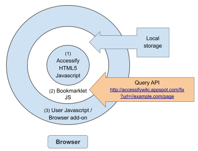 Accessify Wiki structure, part 1 -- the browser.
