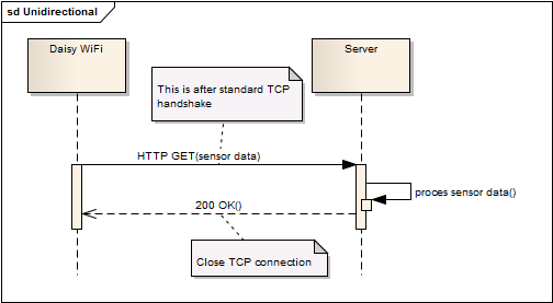 Unidirection HTTP request / response