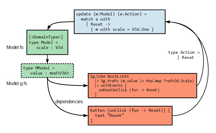 incremental elm loop with code