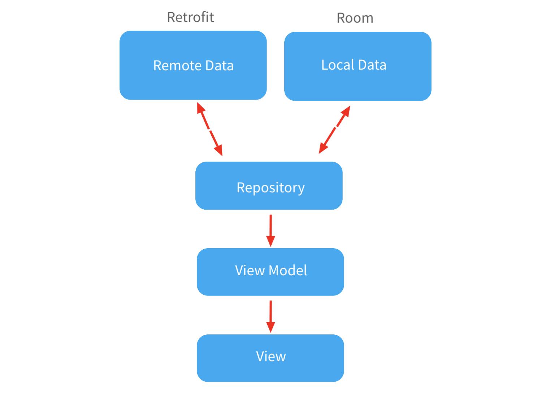 GitHub - rmanacmol/android-arch-components-kotlin: Android