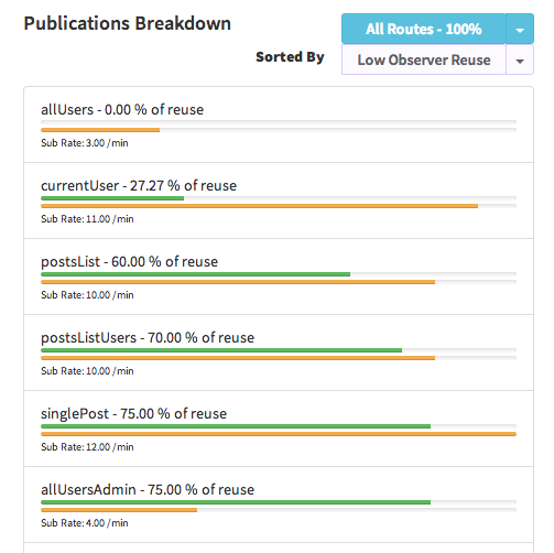 Publication Breakdown with Low Observer Reuse
