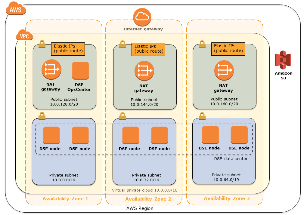 Quick Start architecture for data warehouse modernization on AWS