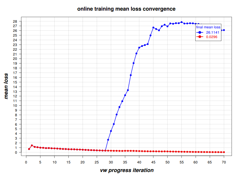 convergence vs divergence with high --power_t