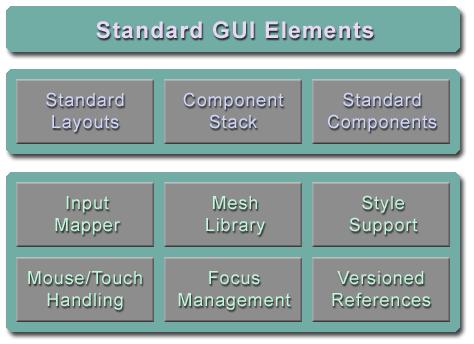 GitHub - jMonkeyEngine-Contributions/Lemur: Lemur is a jMonkeyEngine
