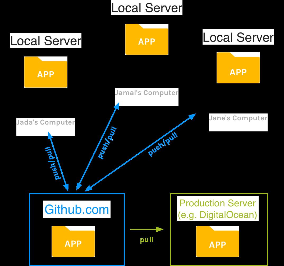 Version Control Workflow