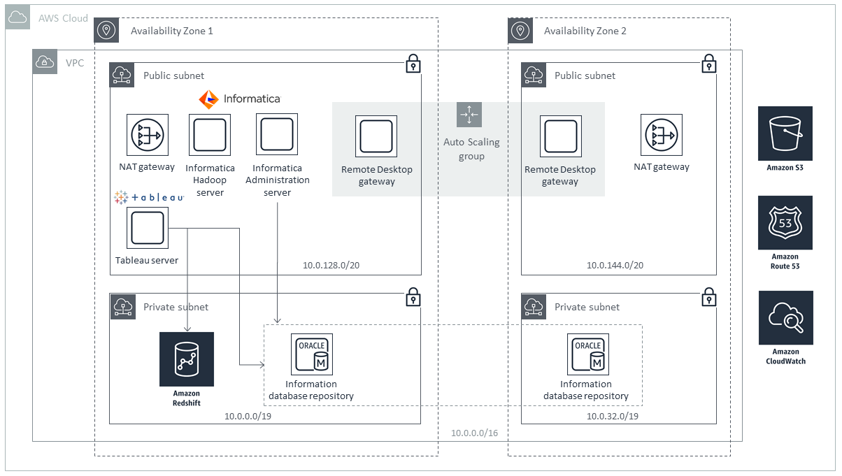 Quick Start architecture for cloud analytics on AWS