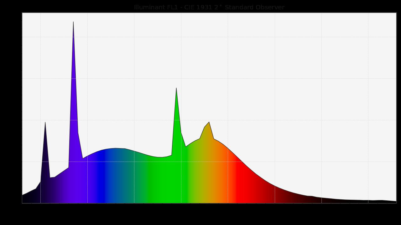 https://colour.readthedocs.io/en/develop/_static/Examples_Plotting_Illuminant_F1_SD.png