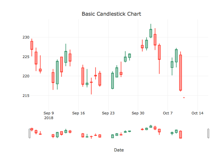 Custom text doesn't replace default hover in Candlestick charts
