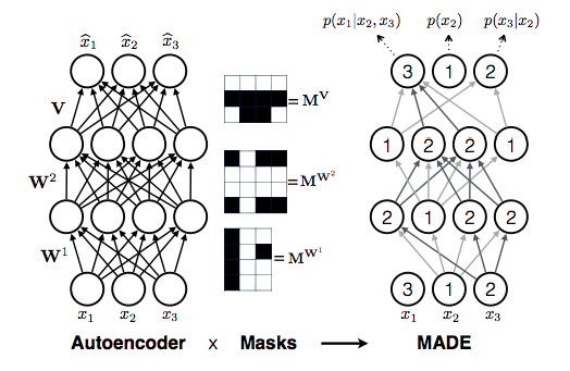 GitHub - karpathy/pytorch-made: MADE (Masked Autoencoder Density