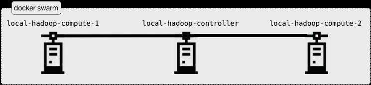 Tutorial · Spirals-Team/hadoop-benchmark Wiki · GitHub