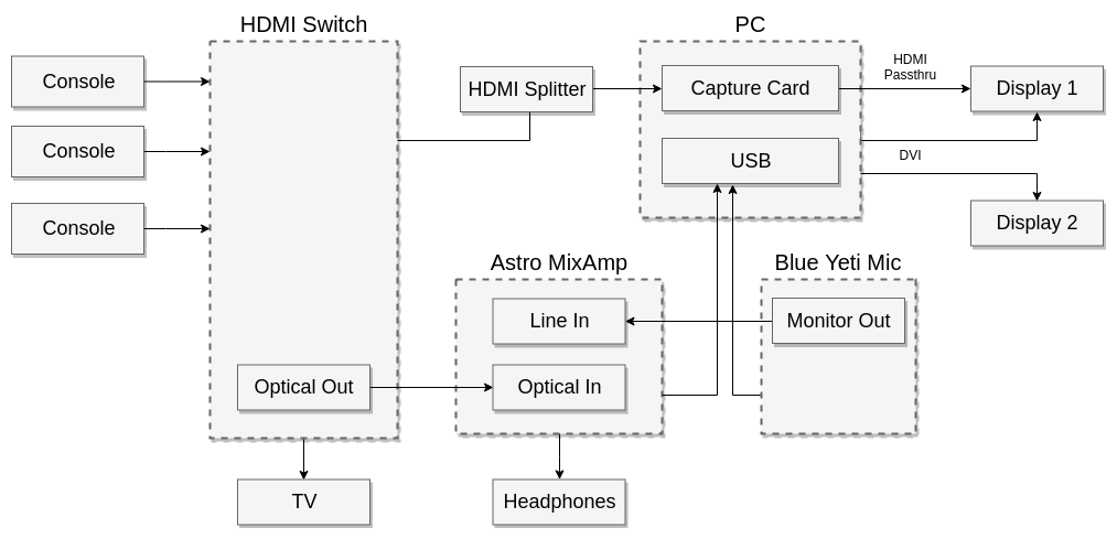 on streaming setup middot github wire diagram